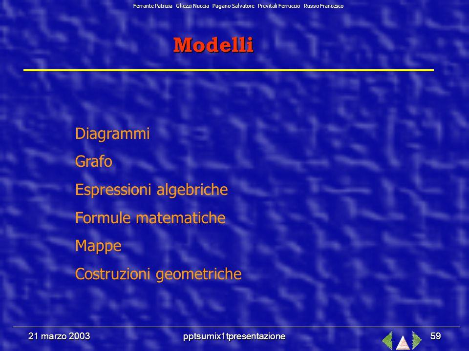 21 marzo 2003pptsumix1tpresentazione58 La modellizzazione.