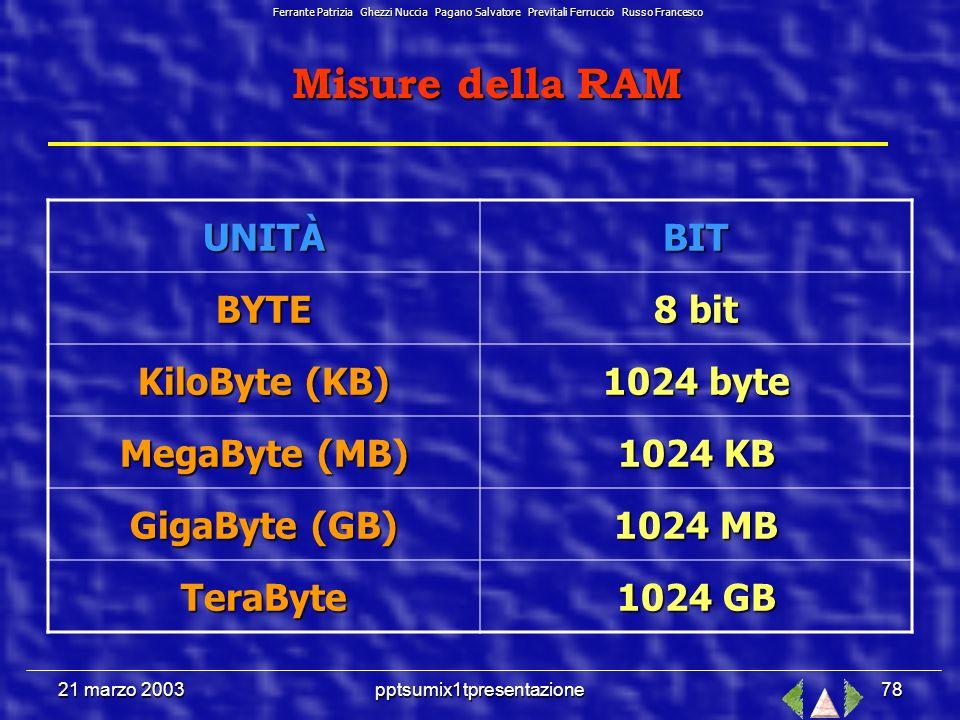 21 marzo 2003pptsumix1tpresentazione77 Dispositivi di MEMORIA Random Access Memory (Memoria ad Accesso Casuale) È la memoria di lavoro, che consente di conservare i dati utilizzati dai vari programmi; Quando il computer viene spento questa memoria si azzera: Memoria volatile.
