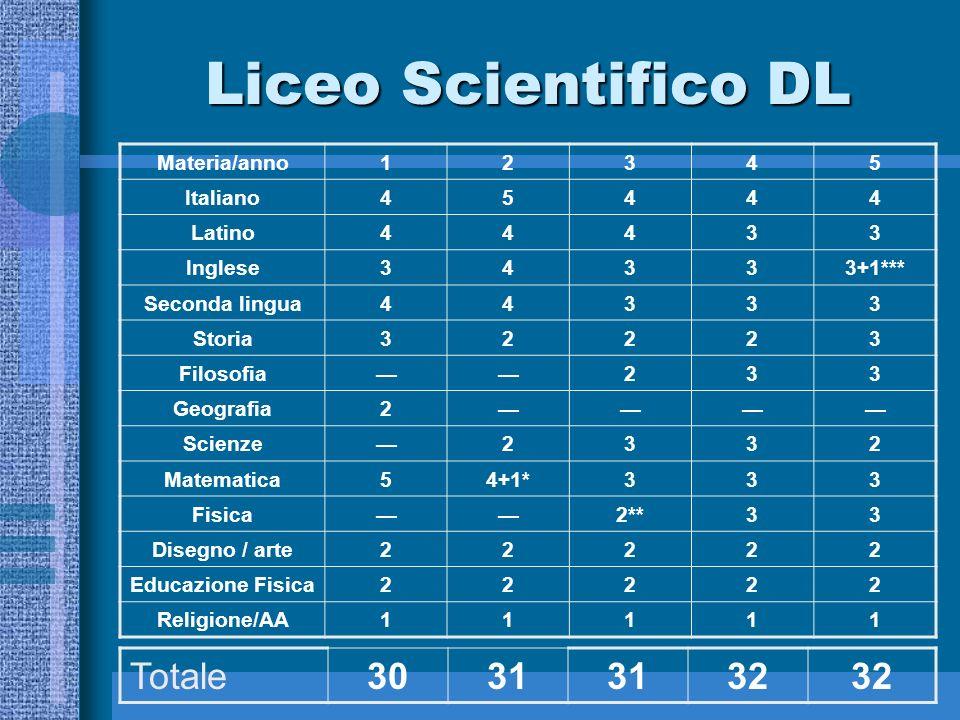 Liceo Scientifico PNI Materia/anno12345 Italiano45444 Latino44433 Inglese34334 Storia32223 Filosofia233 Geografia2 Scienze2332 Matem.Informatica55555 Fisica33333 Disegno / arte22222 Educazione Fisica22222 Religione/AA11111 Totale293031 32