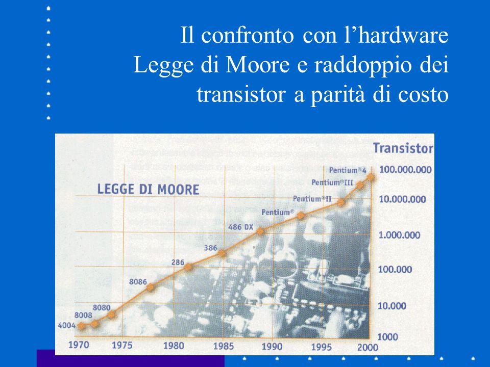 Il confronto con lhardware Legge di Moore e raddoppio dei transistor a parità di costo