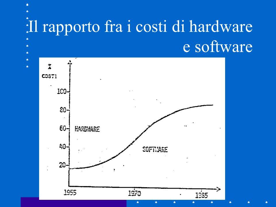 Il rapporto fra i costi di hardware e software