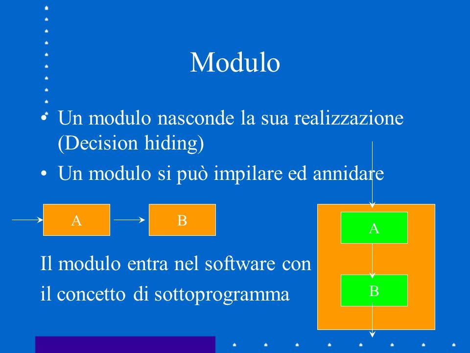Modulo Un modulo nasconde la sua realizzazione (Decision hiding) Un modulo si può impilare ed annidare Il modulo entra nel software con il concetto di