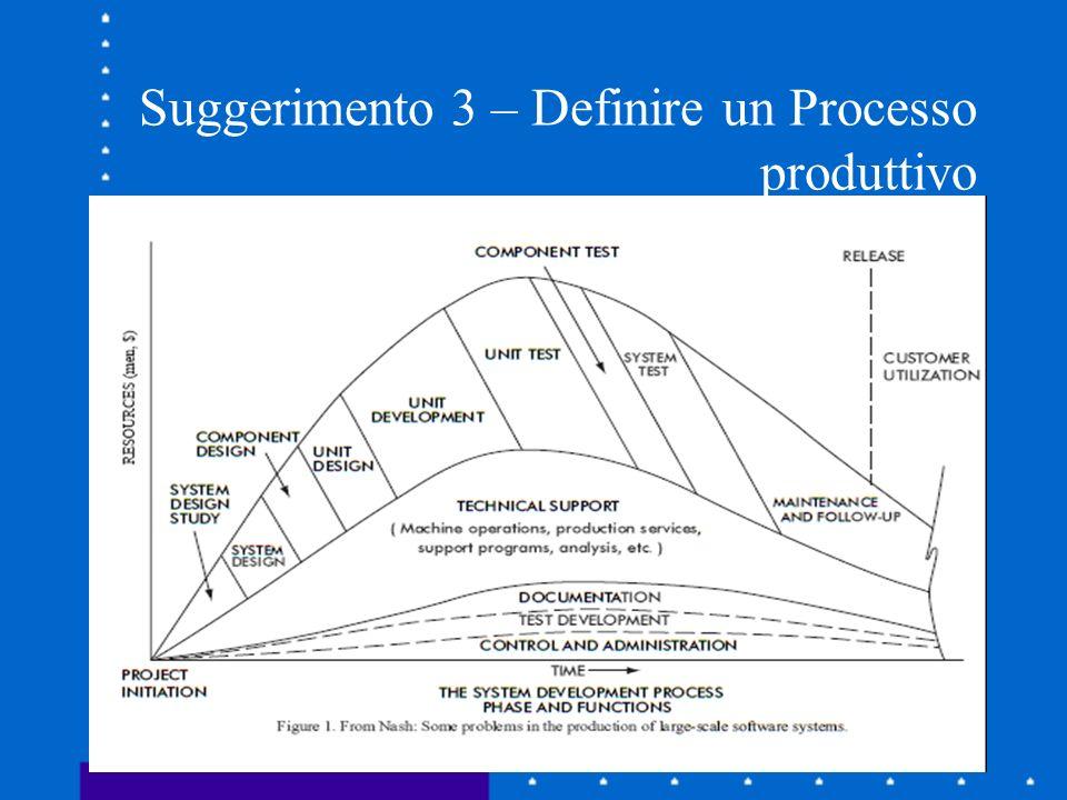 Suggerimento 3 – Definire un Processo produttivo