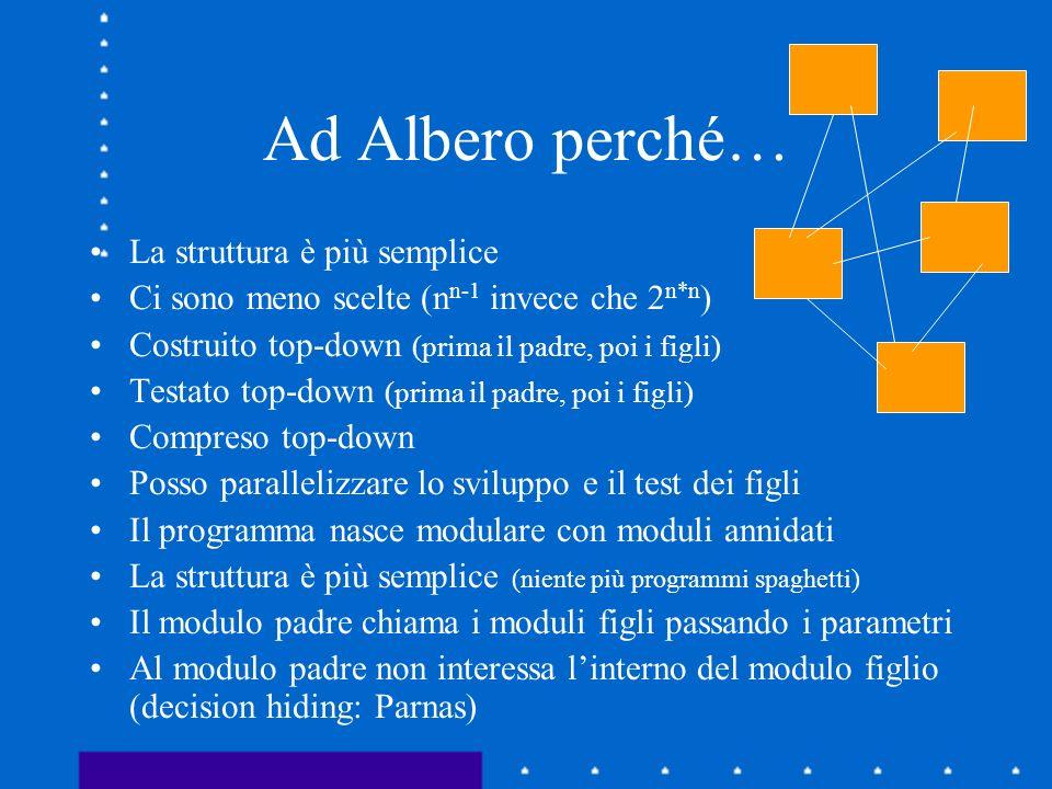 Ad Albero perché… La struttura è più semplice Ci sono meno scelte (n n-1 invece che 2 n*n ) Costruito top-down (prima il padre, poi i figli) Testato t