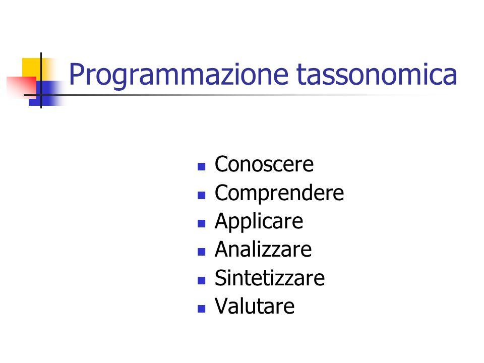 Programmazione tassonomica Conoscere Comprendere Applicare Analizzare Sintetizzare Valutare
