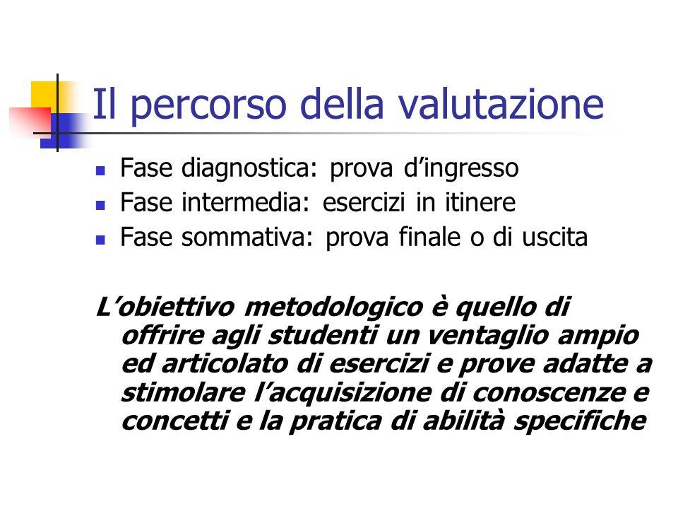 Il percorso della valutazione Fase diagnostica: prova dingresso Fase intermedia: esercizi in itinere Fase sommativa: prova finale o di uscita Lobietti