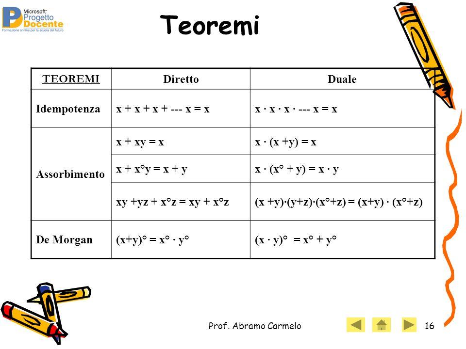 Prof. Abramo Carmelo16 Teoremi TEOREMI DirettoDuale Idempotenzax + x + x + --- x = xx · x · x · --- x = x Assorbimento x + xy = xx · (x +y) = x x + x°