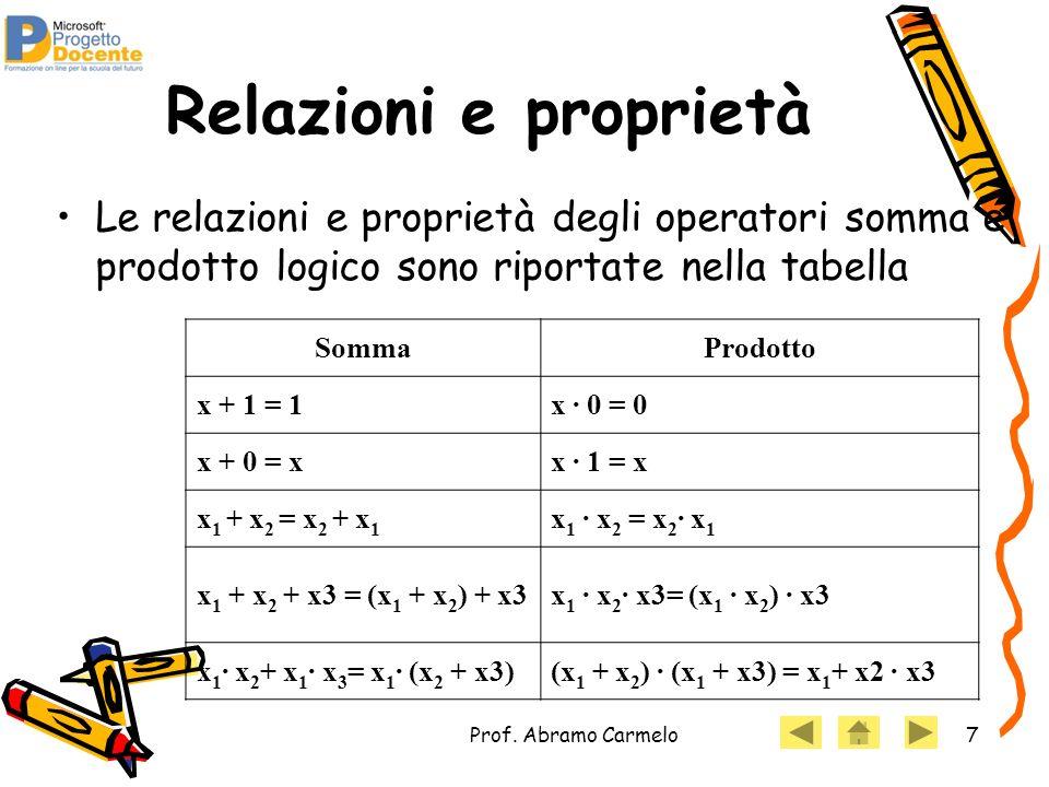 Prof. Abramo Carmelo7 Relazioni e proprietà SommaProdotto x + 1 = 1x · 0 = 0 x + 0 = xx · 1 = x x 1 + x 2 = x 2 + x 1 x 1 · x 2 = x 2 · x 1 x 1 + x 2