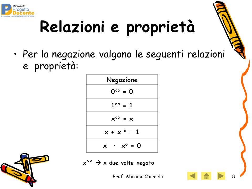 Prof. Abramo Carmelo8 Relazioni e proprietà Per la negazione valgono le seguenti relazioni e proprietà: Negazione 0°° = 0 1°° = 1 x°° = x x + x ° = 1