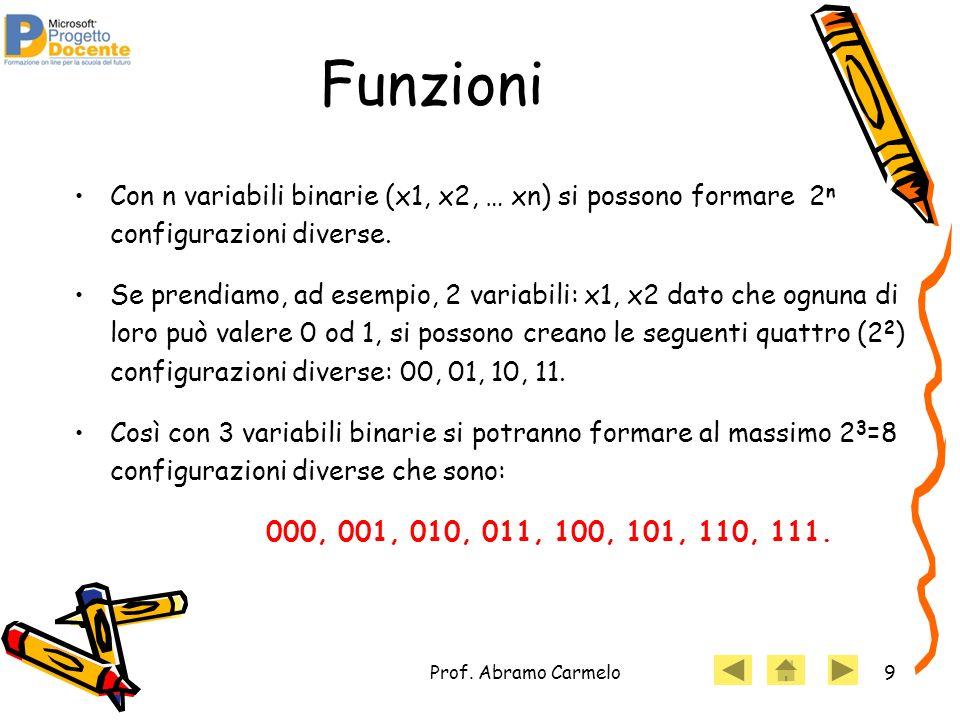 Prof. Abramo Carmelo9 Funzioni Con n variabili binarie (x1, x2, … xn) si possono formare 2 n configurazioni diverse. Se prendiamo, ad esempio, 2 varia
