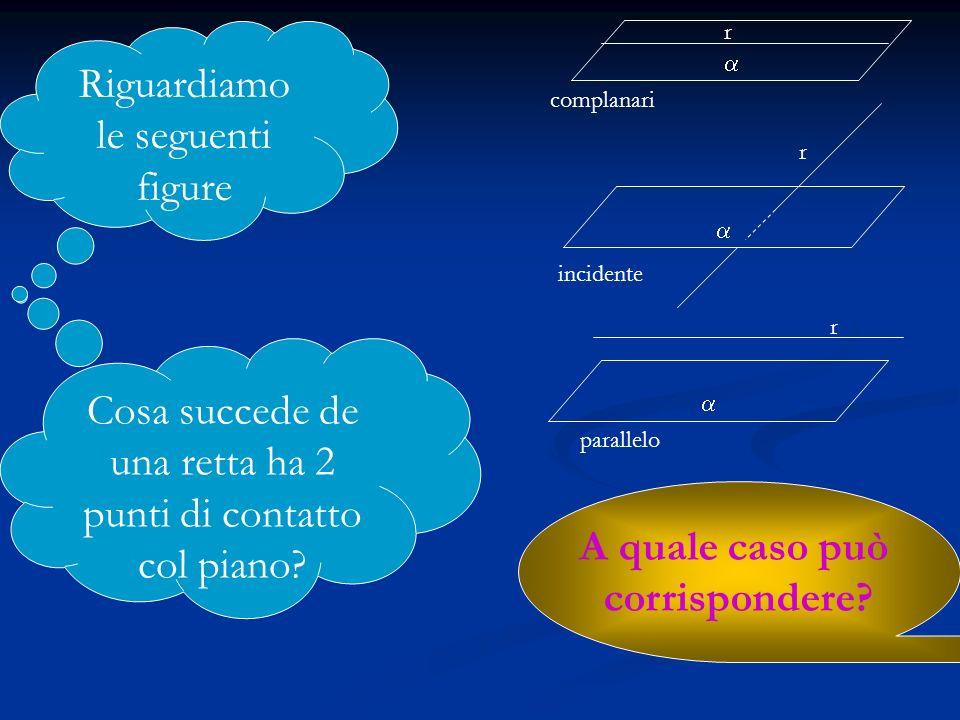 Riguardiamo le seguenti figure r complanari r incidente r parallelo Cosa succede de una retta ha 2 punti di contatto col piano? A quale caso può corri