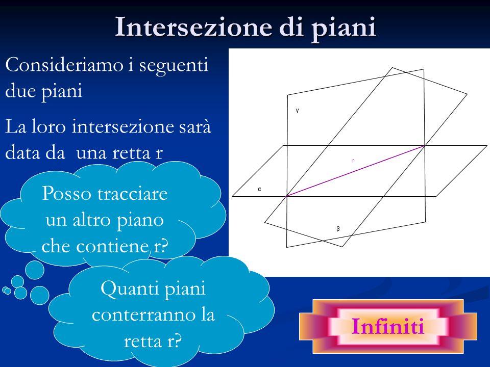 Intersezione di piani Consideriamo i seguenti due piani La loro intersezione sarà data da una retta r Posso tracciare un altro piano che contiene r? Q