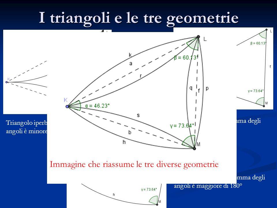 I triangoli e le tre geometrie Triangolo iperbolico: la somma degli angoli è minore di 180° Triangolo Euclideo: la somma degli angoli è di 180° Triang