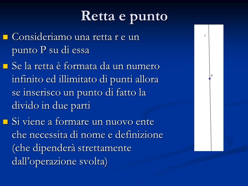 Retta e punto Consideriamo una retta r e un punto P su di essa Consideriamo una retta r e un punto P su di essa Se la retta è formata da un numero inf