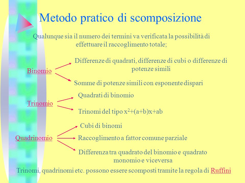 Metodo pratico di scomposizione Qualunque sia il numero dei termini va verificata la possibilità di effettuare il raccoglimento totale; Binomio Differ