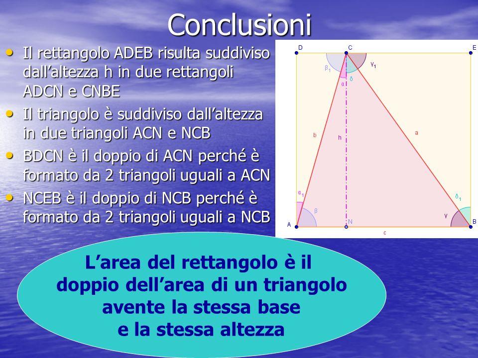 Conclusioni Il rettangolo ADEB risulta suddiviso dallaltezza h in due rettangoli ADCN e CNBE Il rettangolo ADEB risulta suddiviso dallaltezza h in due rettangoli ADCN e CNBE Il triangolo è suddiviso dallaltezza in due triangoli ACN e NCB Il triangolo è suddiviso dallaltezza in due triangoli ACN e NCB BDCN è il doppio di ACN perché è formato da 2 triangoli uguali a ACN BDCN è il doppio di ACN perché è formato da 2 triangoli uguali a ACN NCEB è il doppio di NCB perché è formato da 2 triangoli uguali a NCB NCEB è il doppio di NCB perché è formato da 2 triangoli uguali a NCB Larea del rettangolo è il doppio dellarea di un triangolo avente la stessa base e la stessa altezza