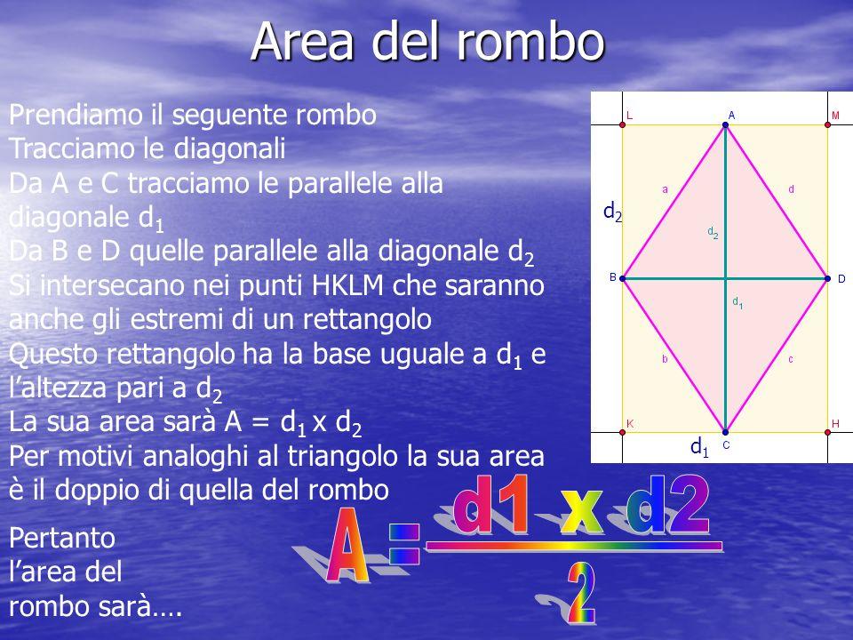 Area del rombo Prendiamo il seguente rombo Tracciamo le diagonali Da A e C tracciamo le parallele alla diagonale d 1 Da B e D quelle parallele alla diagonale d 2 Si intersecano nei punti HKLM che saranno anche gli estremi di un rettangolo Questo rettangolo ha la base uguale a d 1 e laltezza pari a d 2 La sua area sarà A = d 1 x d 2 Per motivi analoghi al triangolo la sua area è il doppio di quella del rombo Pertanto larea del rombo sarà….