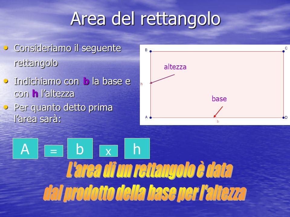 Area del rettangolo Consideriamo il seguente rettangolo Consideriamo il seguente rettangolo Indichiamo con b la base e con h laltezza Indichiamo con b la base e con h laltezza Per quanto detto prima larea sarà: Per quanto detto prima larea sarà: base altezza A = b x h
