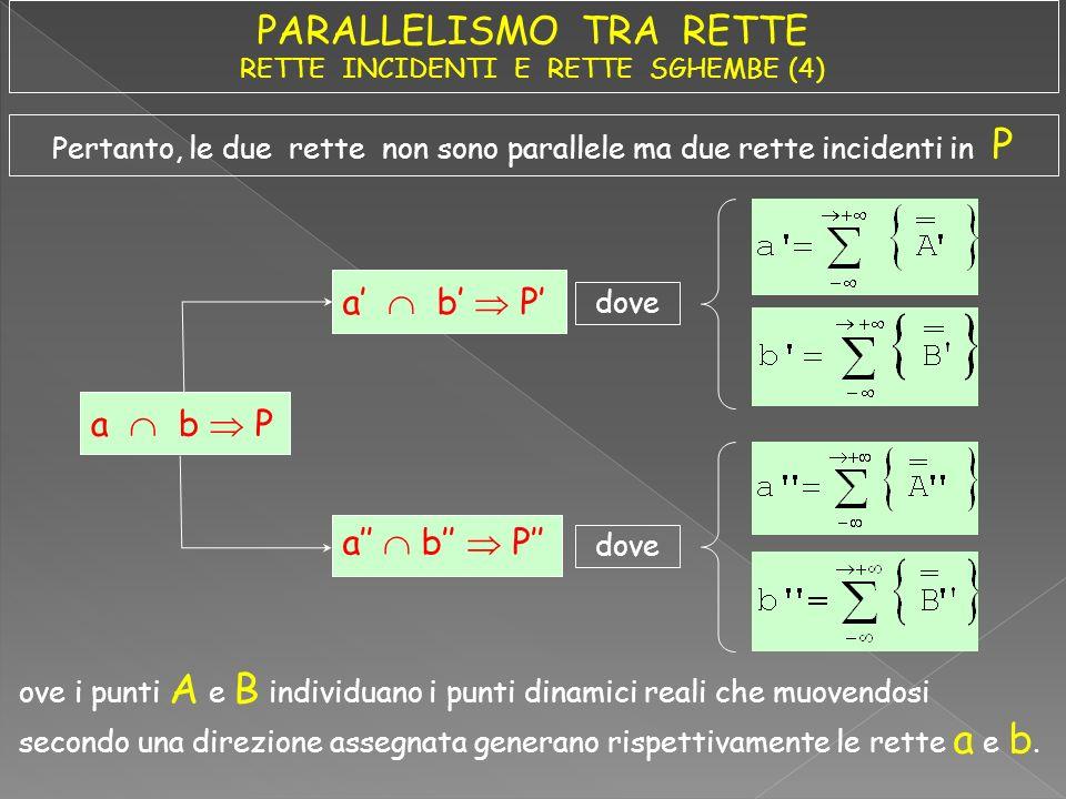 Pertanto, le due rette non sono parallele ma due rette incidenti in P a b P dove ove i punti A e B individuano i punti dinamici reali che muovendosi s