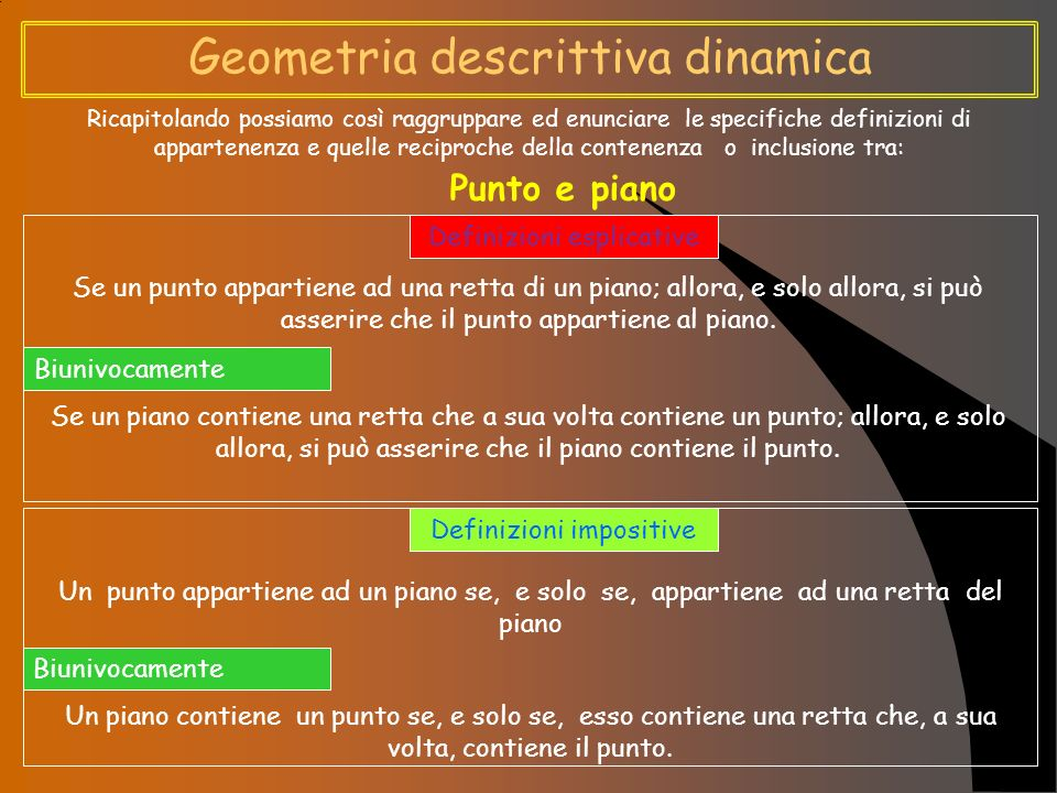 Geometria descrittiva dinamica Ricapitolando possiamo così raggruppare ed enunciare le specifiche definizioni di appartenenza e quelle reciproche della contenenza o inclusione tra: Punto e piano Definizioni esplicative Se un punto appartiene ad una retta di un piano; allora, e solo allora, si può asserire che il punto appartiene al piano.
