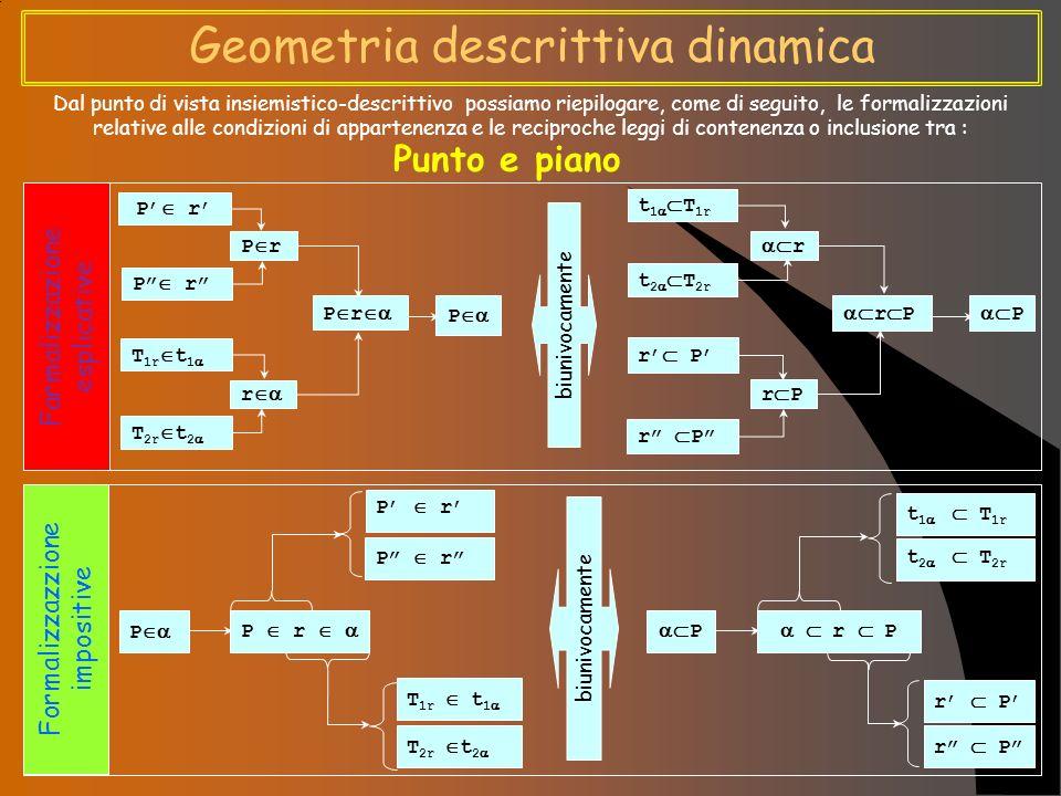 Geometria descrittiva dinamica Dal punto di vista insiemistico-descrittivo possiamo riepilogare, come di seguito, le formalizzazioni relative alle condizioni di appartenenza e le reciproche leggi di contenenza o inclusione tra : Punto e piano Farmalizzazione esplicative Formalizzazzione impositive P r T 2r t 2 T 1r t 1 P r r P r P t 1 T 1r t 2 T 2r r P r P biunivocamente P r P t 1 T 1r t 2 T 2r r P biunivocamente P P r T 1r t 1 T 2r t 2