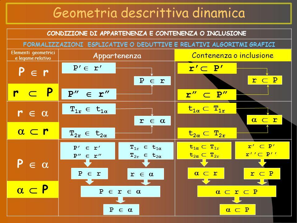 Geometria descrittiva dinamica P r r P r r P P CONDIZIONE DI APPARTENENZA E CONTENENZA O INCLUSIONE FORMALIZZAZIONI APPLICATIVE O IMPOSITIVE E RELATIVI ALGORITMI GRAFICI Appartenenza Contenenza o inclusione Elementi geometrici e legame relativo P r r P r T 1r t 1 T 2r t 2 r t 1 T 1r t 2 T 2r P r r P T 1r t 1 T 2r t 2 r r P P t 1 T 1r t 2 T 2r r P