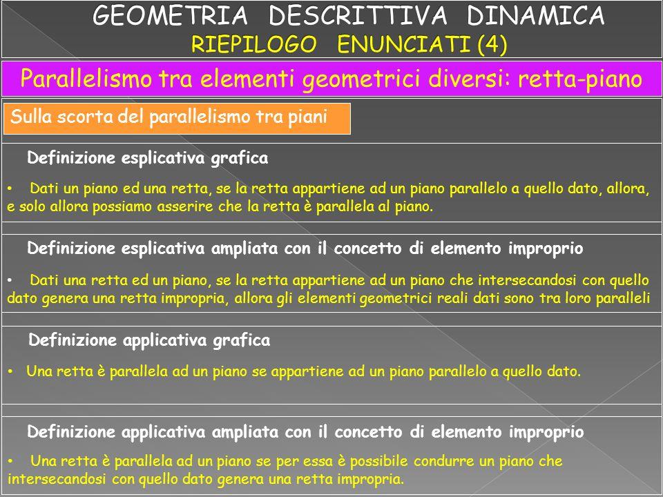 Parallelismo tra rette Parallelismo tra elementi uguali Formalizzazione esplicativa Formalizzazione impositiva Parallelismo tra piani Formalizzazione esplicativa Formalizzazione impositiva P P r // s P r //s r // s r s P P P t 1 //t 1 t 2 //t 2 // r T 1r r T 2r r t 1 t 1 t 2 t 2 // r T 1r r T 2r r r