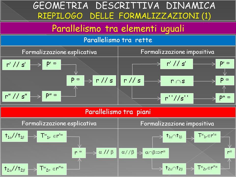 Sulla base del parallelismo tra rette Parallelismo tra elementi geometrici diversi: retta-piano Formalizzazione esplicativa Formalizzazione impositiva Sulla base del parallelismo tra piani Formalizzazione esplicativa Formalizzazione impositiva r // s s T 1s t 1 T 2s t 2 r // s r // r // s T 1s t 1 T 2s t 2 / r t 1 //t 1 t 2 //t 2 T 1r t 1 T 2r t 2 r // t 1 //t 1 t 2 //t 2 r// T 1r t 1 T 2r t 2 s T 1s T 2s