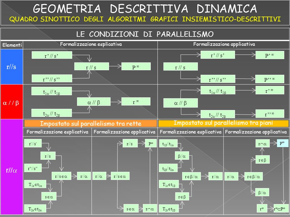 Elementi Formalizzazione esplicativa Formalizzazione applicativa r//s LE CONDIZIONI DI PARALLELISMO Impostato sul parallelismo tra rette Impostato sul parallelismo tra piani r // s P P P t 1 // t 1 t 2 // t 2 // r t 1 // t 1 t 2 // t 2 r r r //s T 2s t 2 T 1s t 1 r //s r//s s r// r//s s r P t 1 //t 1 t 2 //t 2 // T 1r t 1 T 2r t 2 r r // r // r r P r Formalizzazione esplicativaFormalizzazione applicativaFormalizzazione esplicativaFormalizzazione applicativa P r//