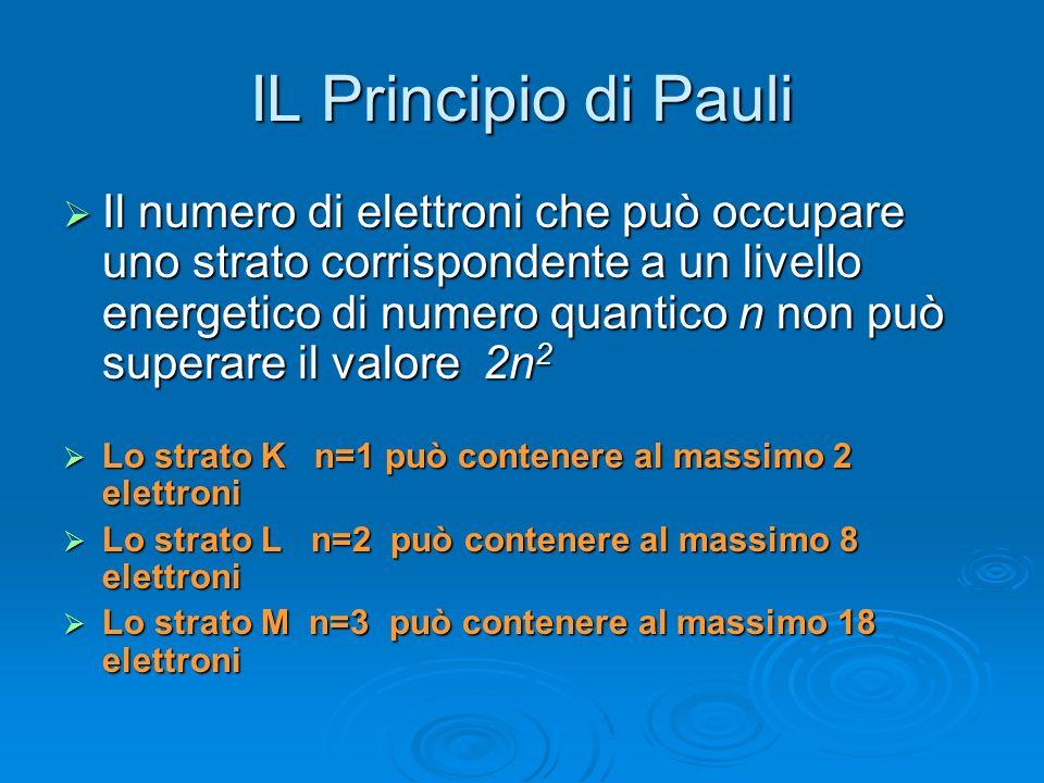 Principio di Pauli Una importante conseguenza della modellistica degli atomi, direttamente connessa alle regole di quantizzazione è rappresentata dall