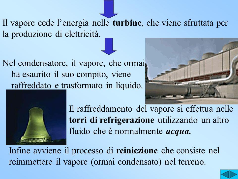 TECNOLOGIA UTILIZZATA Nel processo di trasformazione dellenergia geotermica si deve opportunamente estrarre il fluido geotermico mediante i cosiddetti