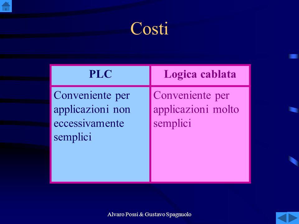 Alvaro Possi & Gustavo Spagnuolo Costi PLCLogica cablata Conveniente per applicazioni non eccessivamente semplici Conveniente per applicazioni molto semplici