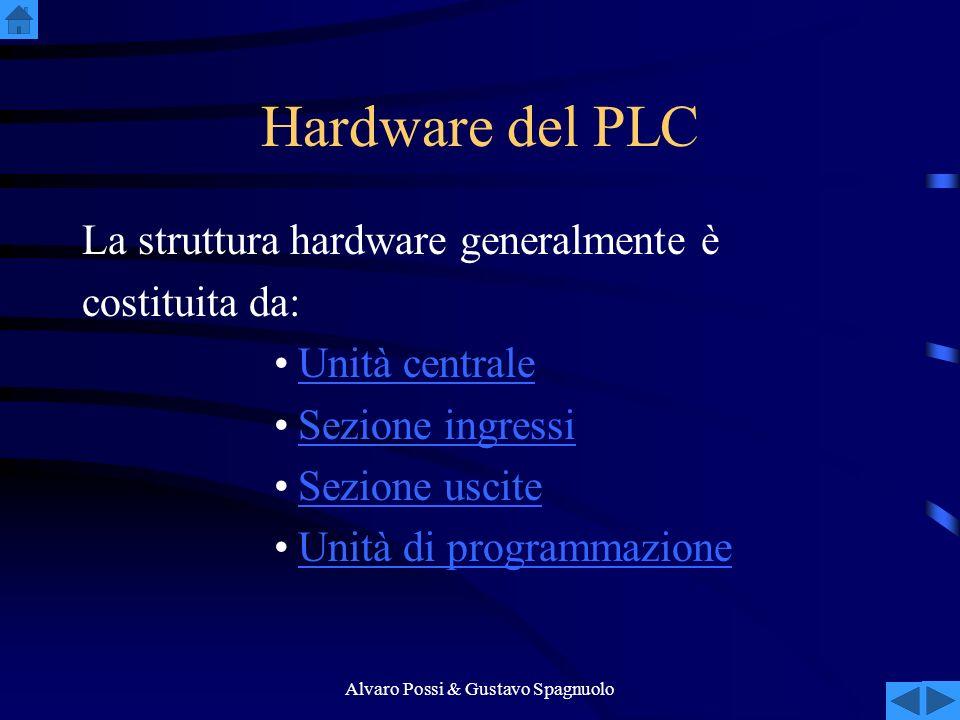 Alvaro Possi & Gustavo Spagnuolo Hardware del PLC La struttura hardware generalmente è costituita da: Unità centrale Sezione ingressi Sezione uscite Unità di programmazione