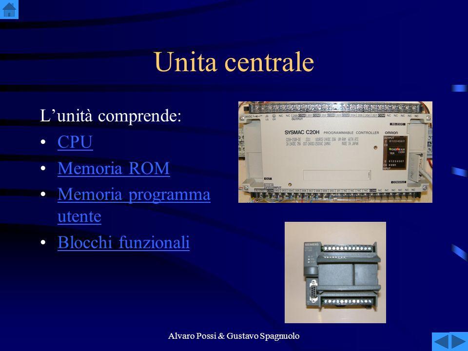 Alvaro Possi & Gustavo Spagnuolo Unita centrale Lunità comprende: CPU Memoria ROM Memoria programma utenteMemoria programma utente Blocchi funzionali
