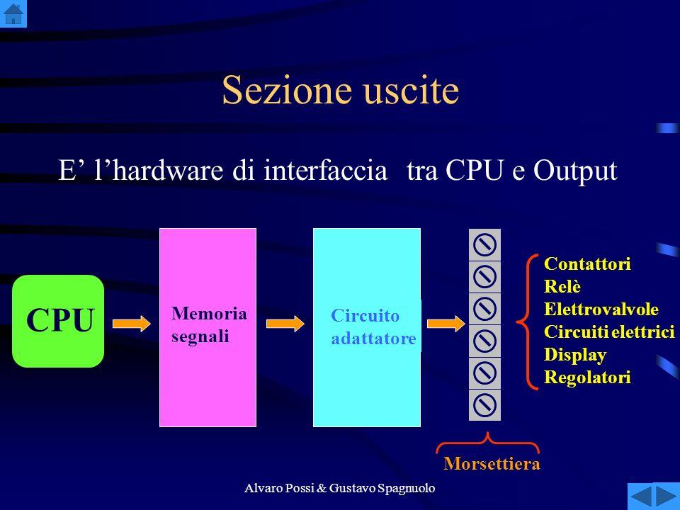 Alvaro Possi & Gustavo Spagnuolo Sezione uscite E lhardware di interfaccia tra CPU e Output Contattori Relè Elettrovalvole Circuiti elettrici Display Regolatori Circuito adattatore Memoria segnali CPU Morsettiera