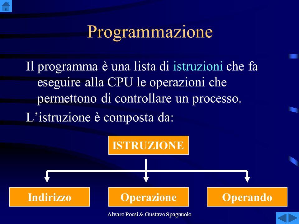 Alvaro Possi & Gustavo Spagnuolo Programmazione Il programma è una lista di istruzioni che fa eseguire alla CPU le operazioni che permettono di controllare un processo.