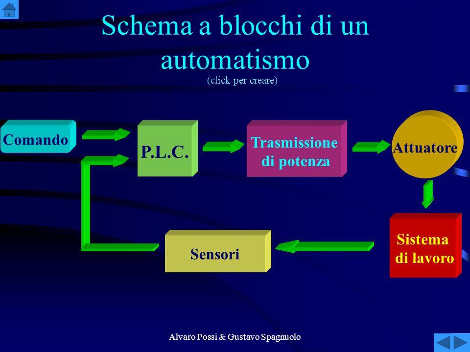 Alvaro Possi & Gustavo Spagnuolo Schema a blocchi di un automatismo Comando P.L.C.