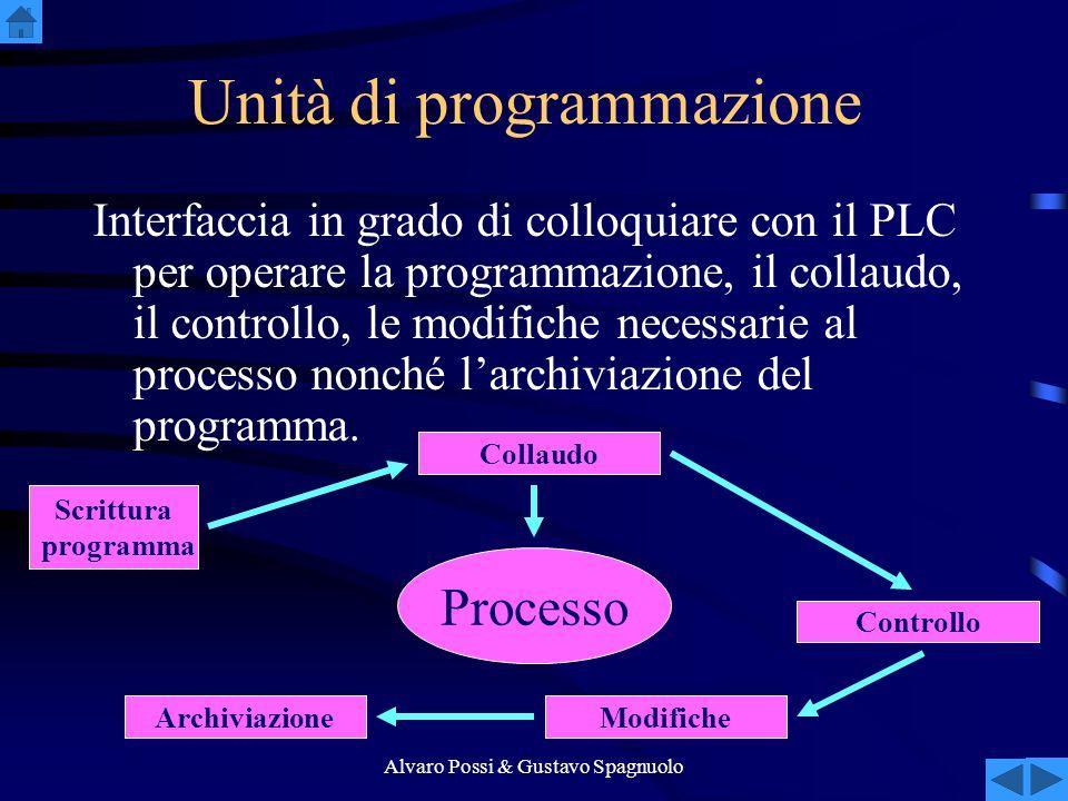 Alvaro Possi & Gustavo Spagnuolo Unità di programmazione Interfaccia in grado di colloquiare con il PLC per operare la programmazione, il collaudo, il controllo, le modifiche necessarie al processo nonché larchiviazione del programma.