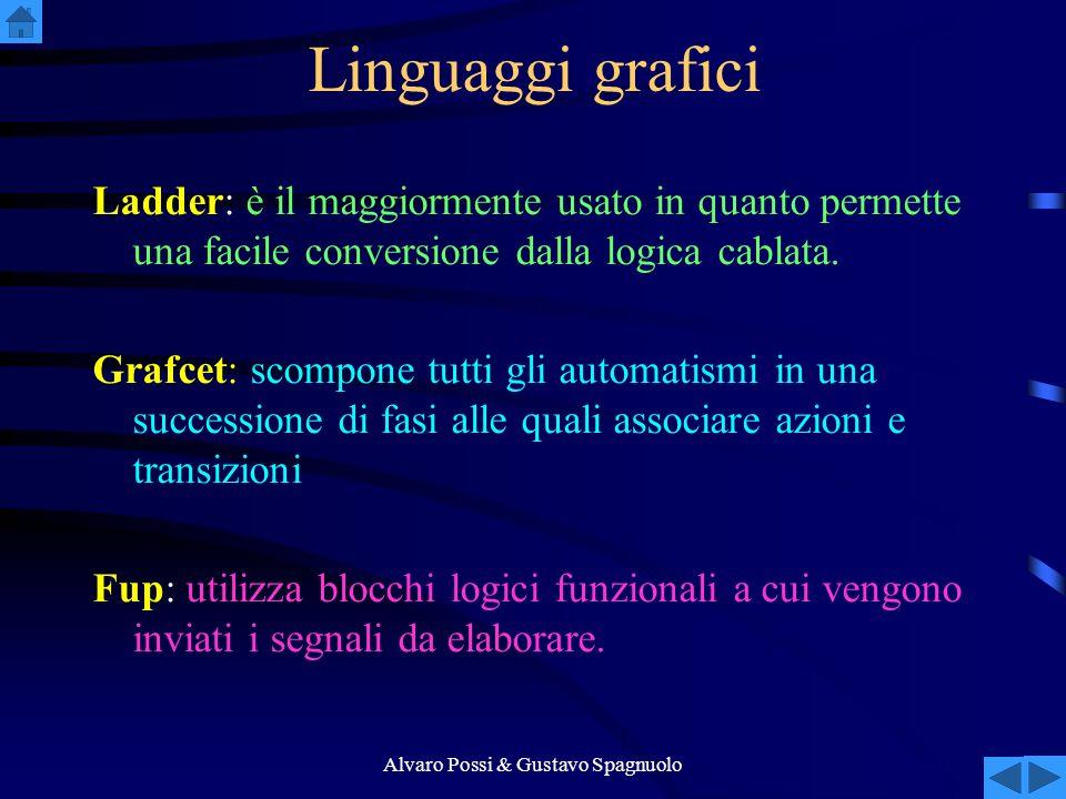 Alvaro Possi & Gustavo Spagnuolo Linguaggi grafici Ladder: è il maggiormente usato in quanto permette una facile conversione dalla logica cablata.