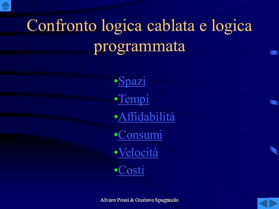 Alvaro Possi & Gustavo Spagnuolo Confronto logica cablata e logica programmata Spazi Tempi Affidabilità Consumi Velocità Costi
