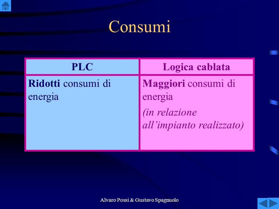 Alvaro Possi & Gustavo Spagnuolo Consumi PLCLogica cablata Ridotti consumi di energia Maggiori consumi di energia (in relazione allimpianto realizzato)