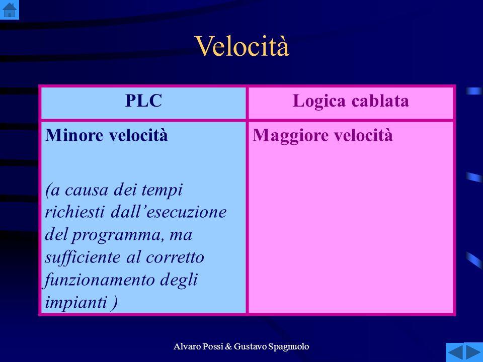 Alvaro Possi & Gustavo Spagnuolo Velocità PLCLogica cablata Minore velocità (a causa dei tempi richiesti dallesecuzione del programma, ma sufficiente al corretto funzionamento degli impianti ) Maggiore velocità