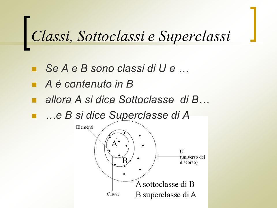 Classi, Sottoclassi e Superclassi Se A e B sono classi di U e … A è contenuto in B allora A si dice Sottoclasse di B… …e B si dice Superclasse di A