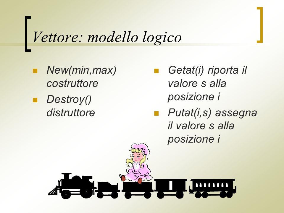 Vettore: modello logico New(min,max) costruttore Destroy() distruttore Getat(i) riporta il valore s alla posizione i Putat(i,s) assegna il valore s alla posizione i