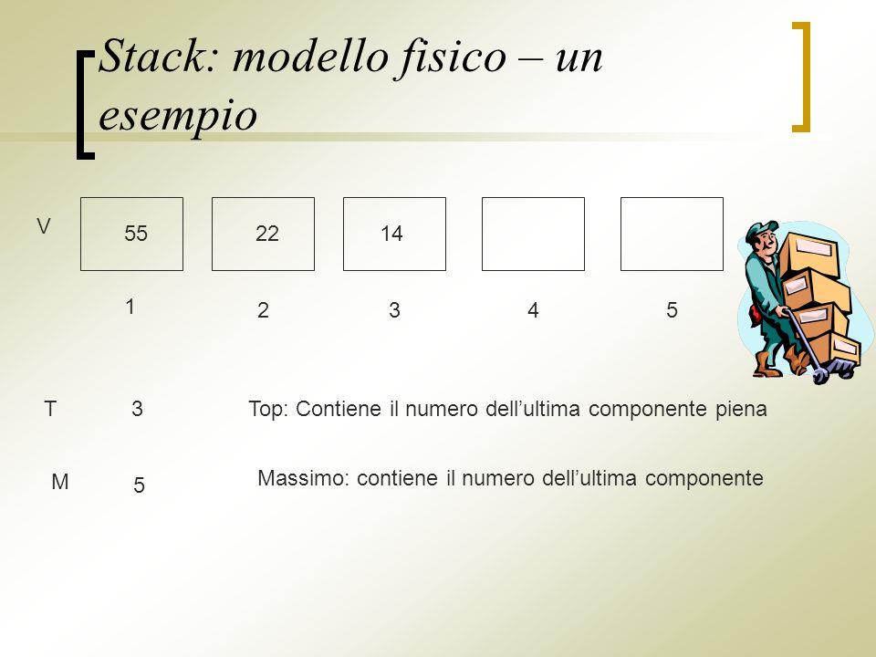 Stack: modello fisico – un esempio V 1 2345 552214 T3Top: Contiene il numero dellultima componente piena M 5 Massimo: contiene il numero dellultima componente