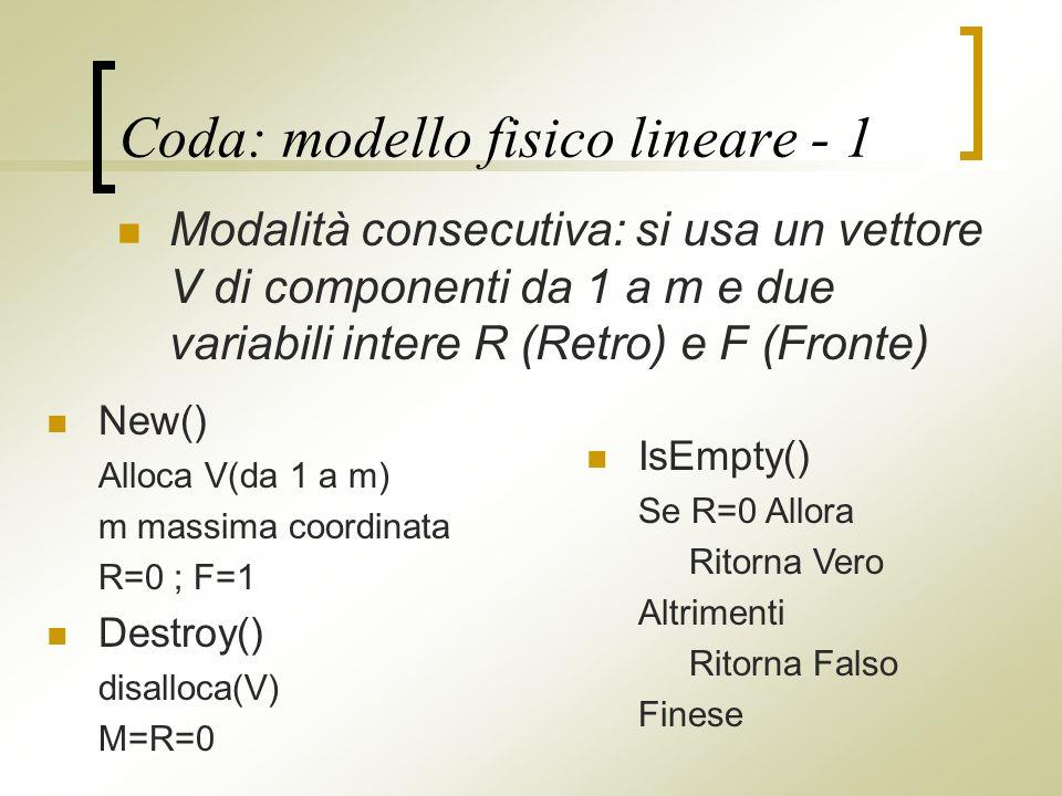 Coda: modello fisico lineare - 1 Modalità consecutiva: si usa un vettore V di componenti da 1 a m e due variabili intere R (Retro) e F (Fronte) IsEmpty() Se R=0 Allora Ritorna Vero Altrimenti Ritorna Falso Finese New() Alloca V(da 1 a m) m massima coordinata R=0 ; F=1 Destroy() disalloca(V) M=R=0