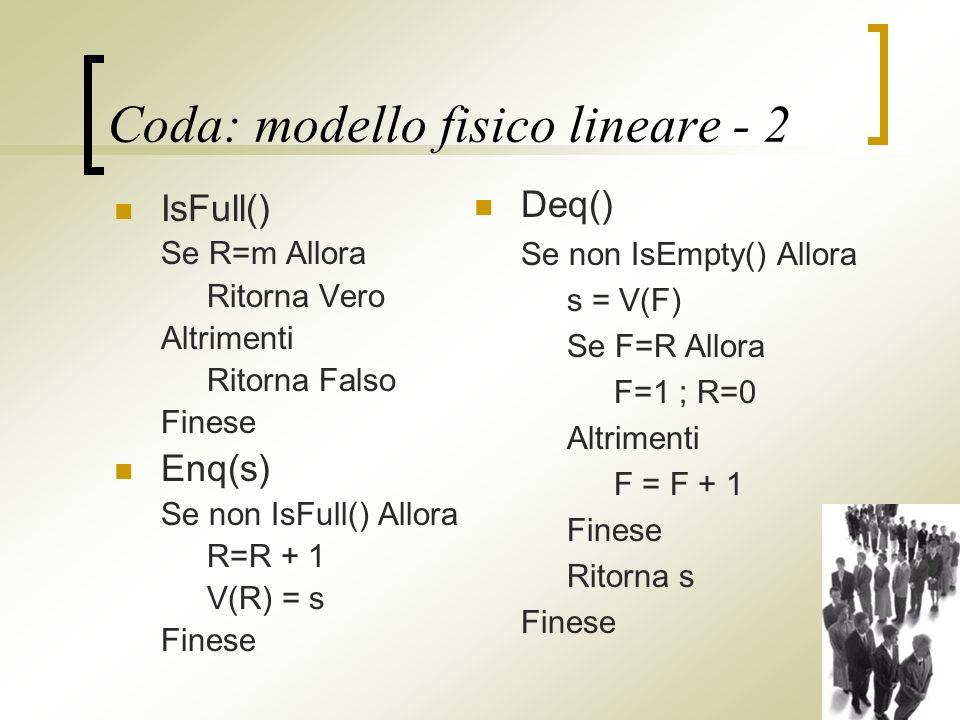 Coda: modello fisico lineare - 2 IsFull() Se R=m Allora Ritorna Vero Altrimenti Ritorna Falso Finese Enq(s) Se non IsFull() Allora R=R + 1 V(R) = s Finese Deq() Se non IsEmpty() Allora s = V(F) Se F=R Allora F=1 ; R=0 Altrimenti F = F + 1 Finese Ritorna s Finese