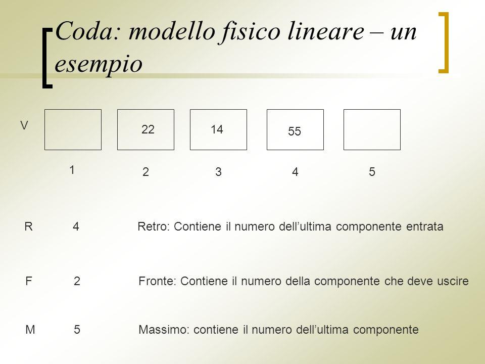 Coda: modello fisico lineare – un esempio V 1 2345 55 2214 R4Retro: Contiene il numero dellultima componente entrata M5Massimo: contiene il numero dellultima componente F2Fronte: Contiene il numero della componente che deve uscire
