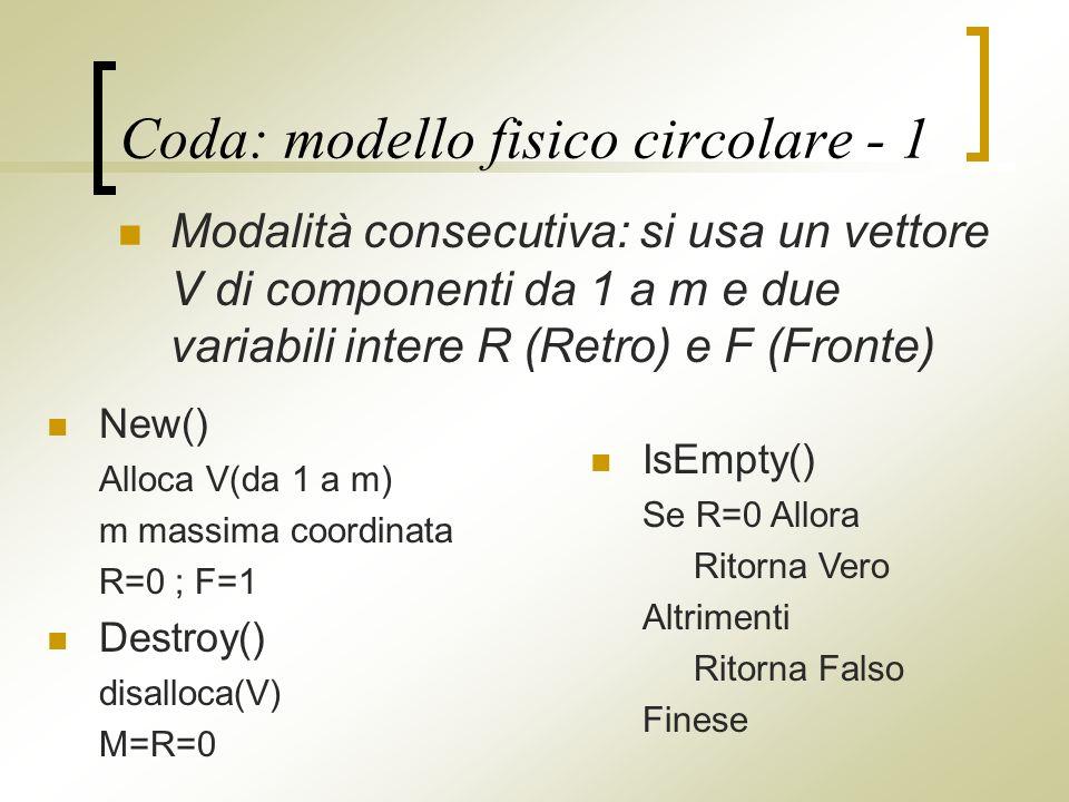 Coda: modello fisico circolare - 1 Modalità consecutiva: si usa un vettore V di componenti da 1 a m e due variabili intere R (Retro) e F (Fronte) IsEmpty() Se R=0 Allora Ritorna Vero Altrimenti Ritorna Falso Finese New() Alloca V(da 1 a m) m massima coordinata R=0 ; F=1 Destroy() disalloca(V) M=R=0