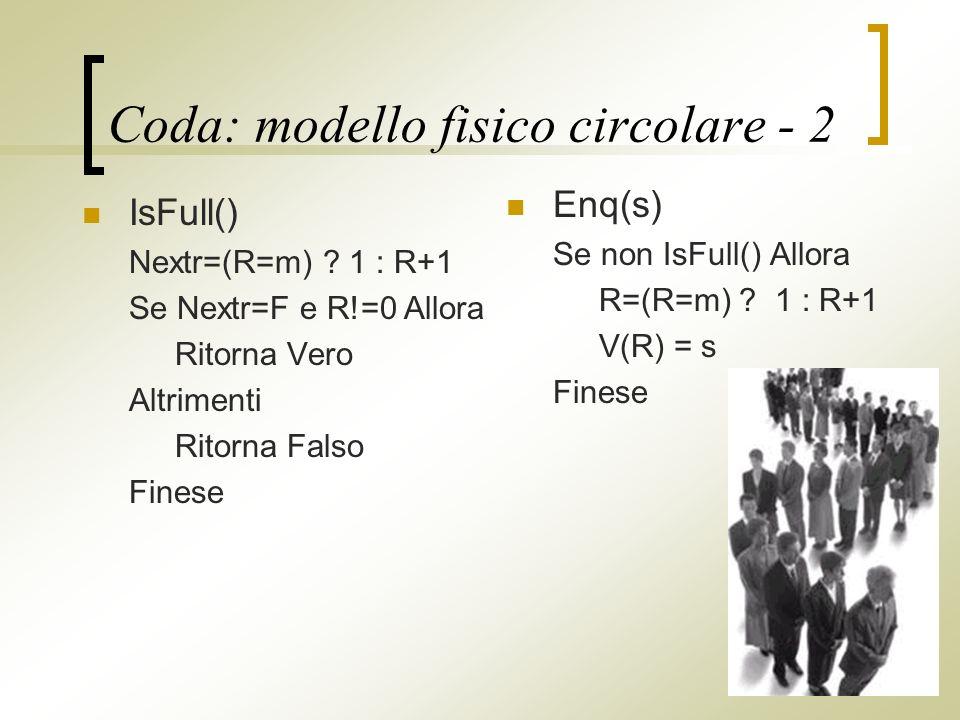 Coda: modello fisico circolare - 2 IsFull() Nextr=(R=m) .
